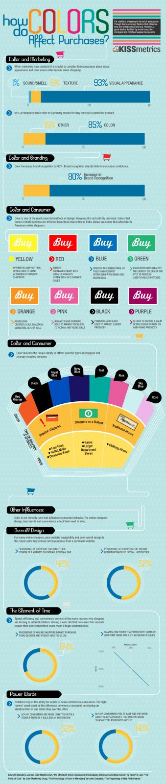 Como as cores podem influenciar uma compra?