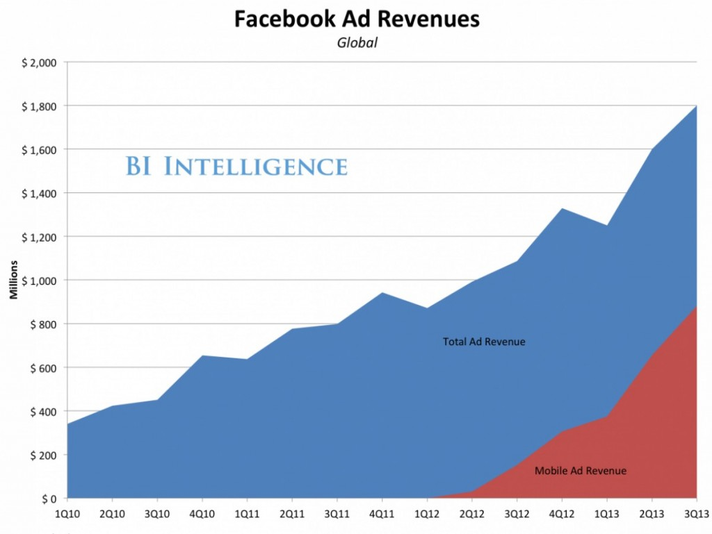 Mais da metade da receita do Facebook vem de anúncios móveis.