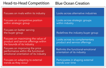 A estratégia do oceano azul pode ser aplicada ao marketing digital.