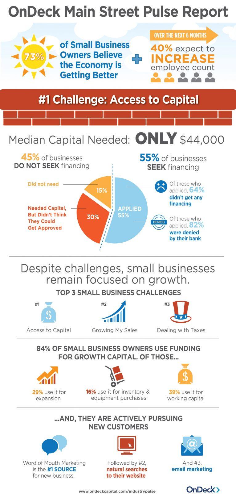 Os maiores desafios das pequenas empresas