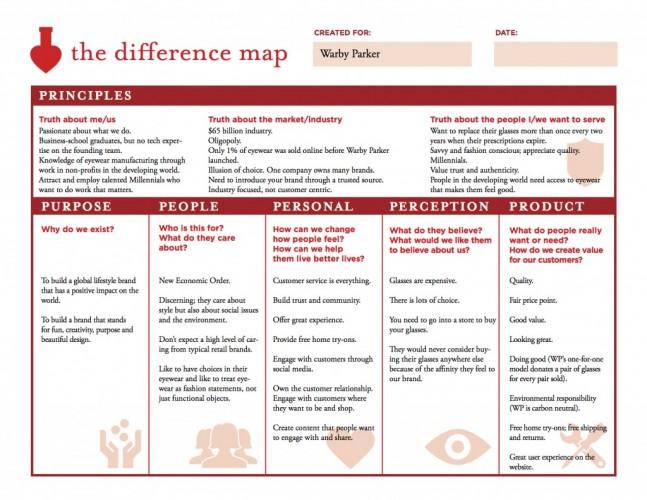 Jiwa é um dos poucos que realmente oferece uma metodologia e uma ferramenta para ajudá-lo a identificar seus pontos de distinção.