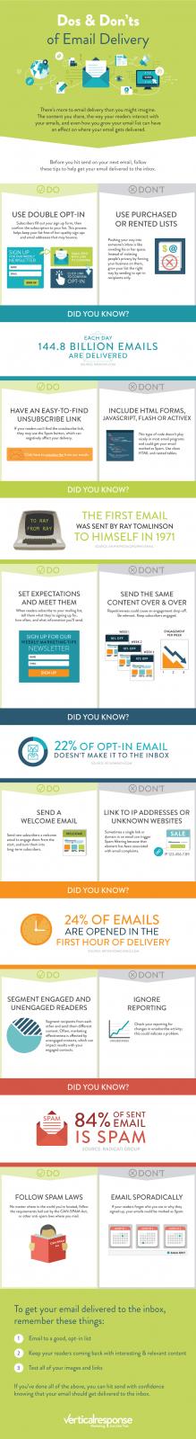 As suas práticas de envio de e-mails estão certas?