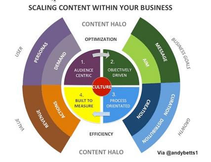 Apenas com um conteúdo de alta performance é possível escalar sua estratégia de marketing.