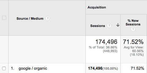 Número de acessos de dezembro de 2013 do Quicksprout.