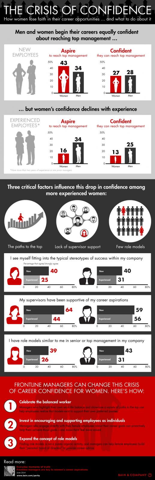 Por que as mulheres perdem a confiança em si mesmas ao longo do tempo no trabalho?