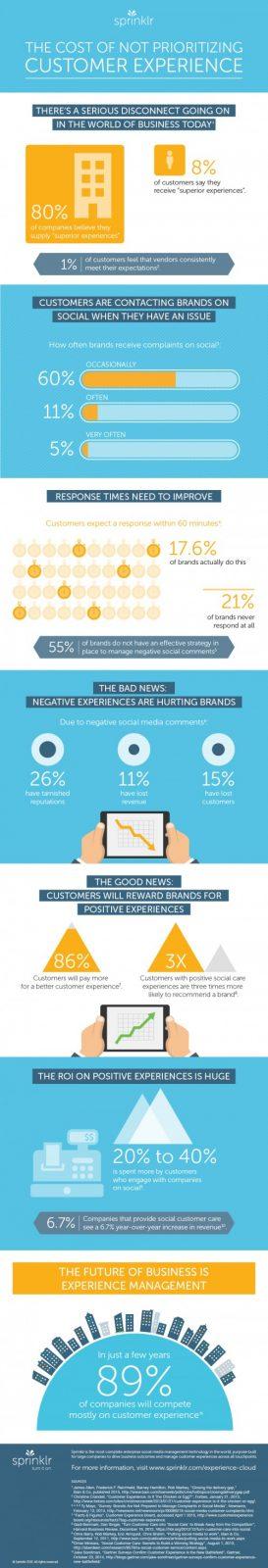 Você conhece verdadeiro custo de não atender as expectativas dos clientes?