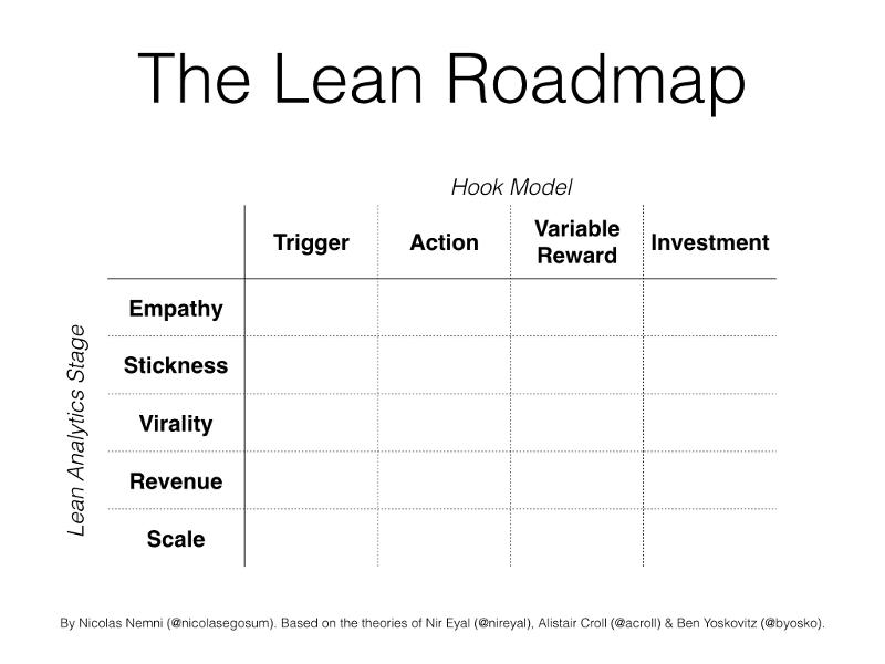 Utilize o Lean Roundmap para validar suas ideias.