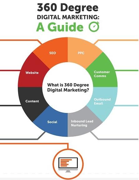 Passo-a-passo para implementar uma abordagem de marketing 360 graus.