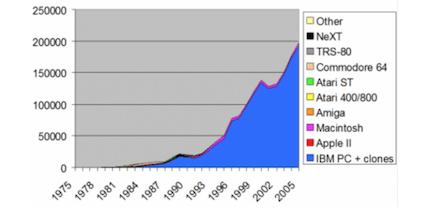 As vendas de PCs por ano (milhares)