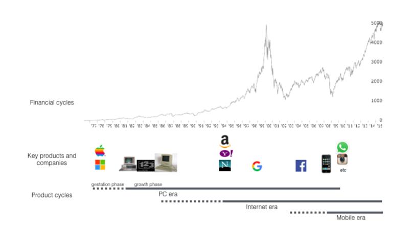 Ciclos financeiros e de produtos evoluemgeralmente de forma independente