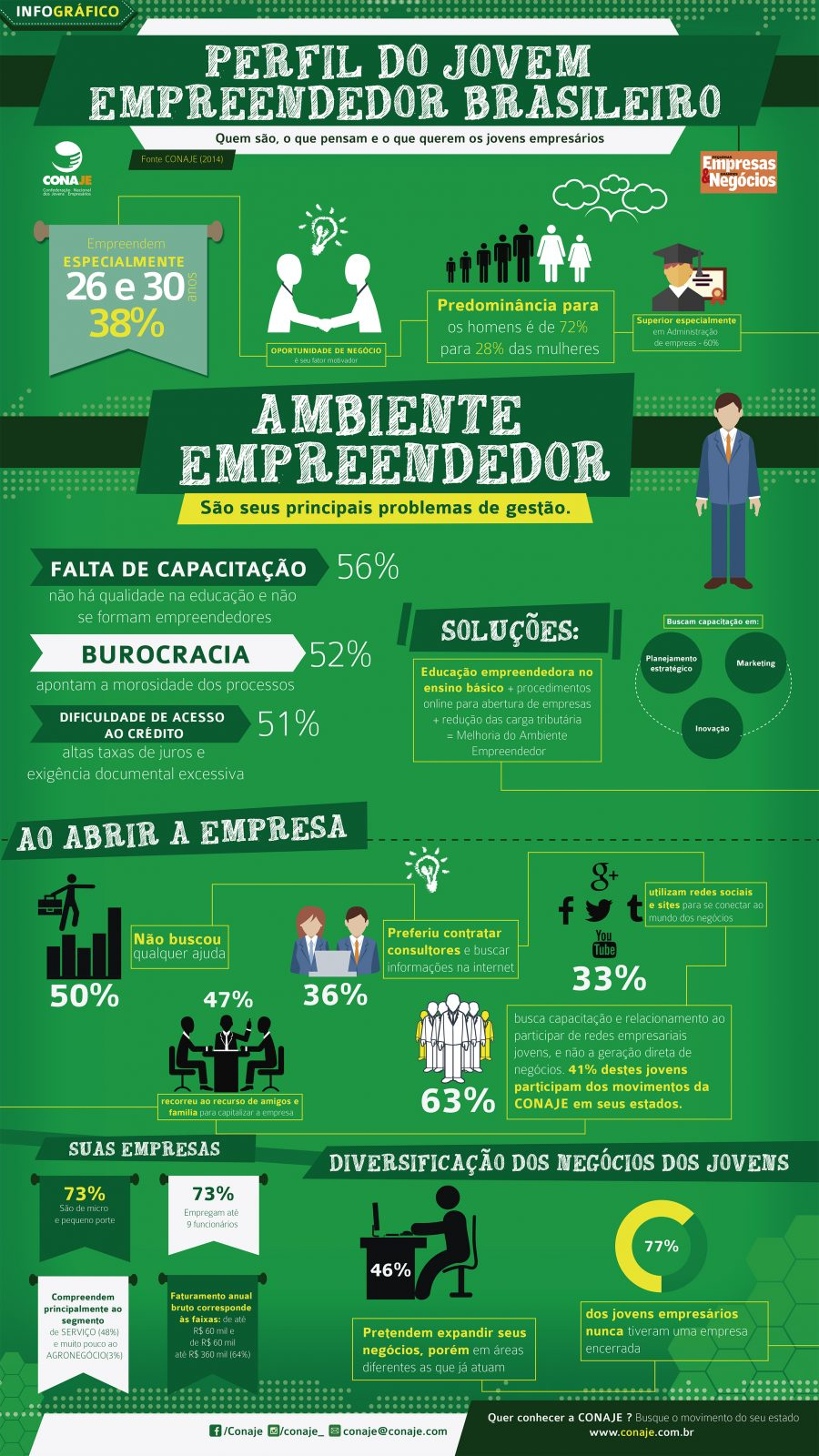 Perfil do empreendedor brasileiro