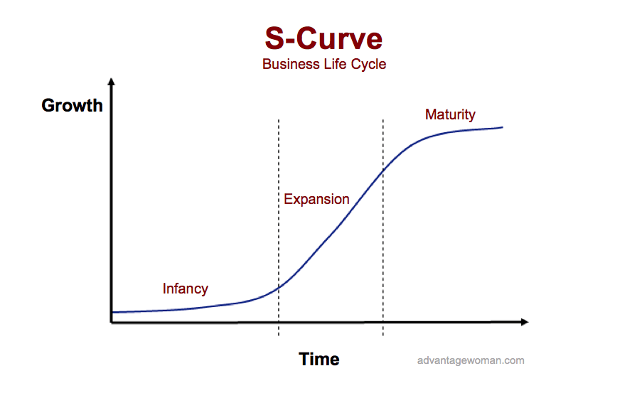 S Curve Apple